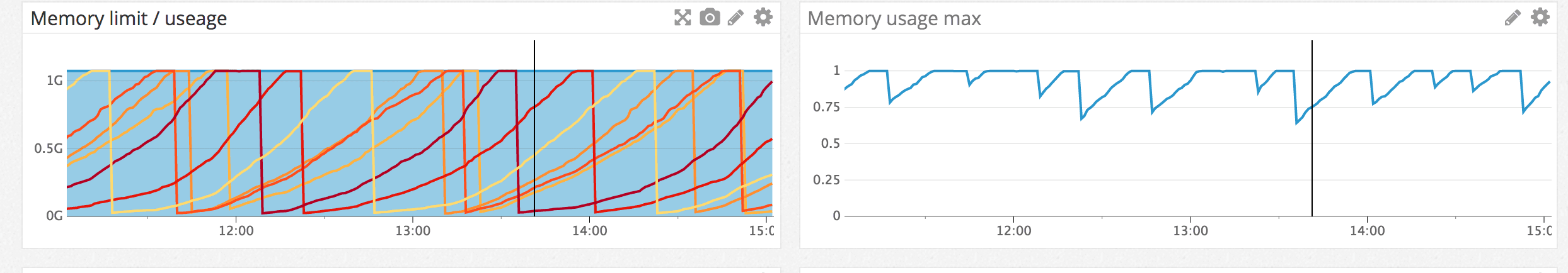 Memory leak in Golang? | Rover's blog